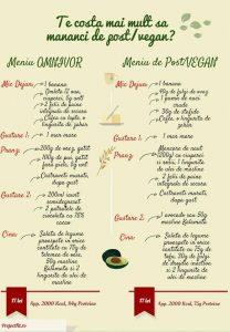 mancare omnivora vs raw vegan